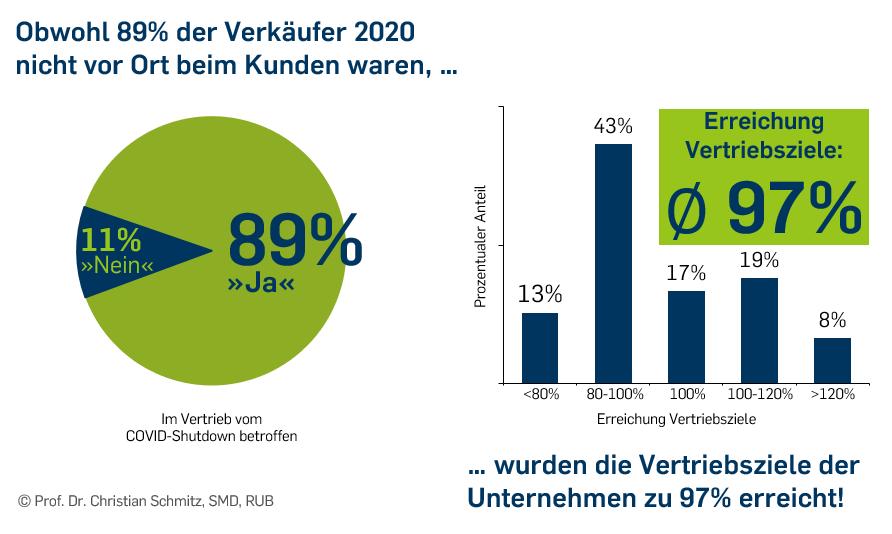 Hybrid Selling 2021